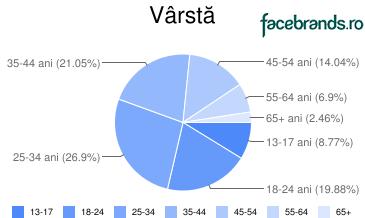 varsta_urlbaia-mare