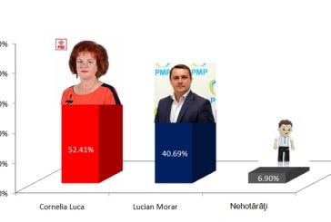 Lovitura la Ulmeni: Sondaj – Lucian Morar pierde lupta pentru primarie