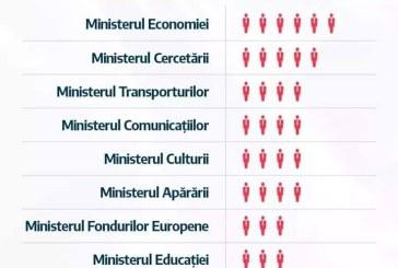 """67 de ministri """"colectati"""" in Guvernarea Instabilitatii PSD-ALDE"""