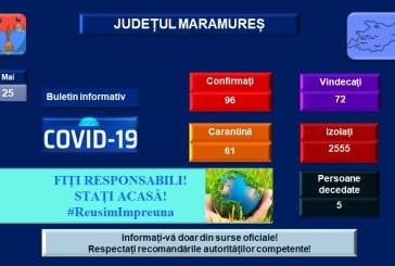 Numărul persoanelor izolate la domiciliu a depășit 2.550 în Maramureș