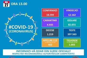 Coronavirus: Alte 165 de noi cazuri de îmbolnăvire în România