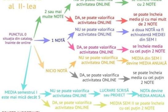 Activitatea elevilor din online se notează doar cu acordul părintelui/elevului. Vezi aici, cum se pot încheia mediile