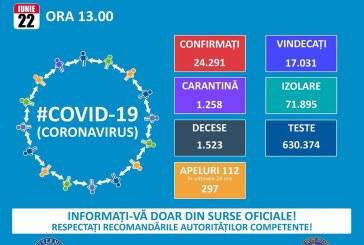 Numărul persoanelor vindecate de COVID a depășit 17.000 în România