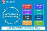 Coronavirus – Cifrele zilei: 13.800 persoane au fost declarate vindecate și externate în România