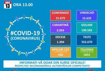 Câți oameni s-au infectat cu coronavirus în ultimele 24 de ore