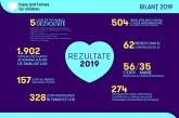 Fundația Hope and Homes for Children a investit anul trecut peste 18 milioane de lei în educația, sănătatea și protecția a peste 2.000 de copii vulnerabili din România și în construcția a 11 case de tip familial