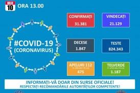 21.129 persoane vindecate de coronavirus în România