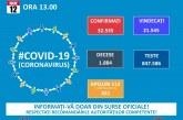 21.545 de pacienți vindecați de coronavirus