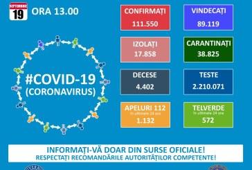 1.333 de cazuri noi de persoane infectate cu COVID-19, la nivel național. În Maramureș sunt 71