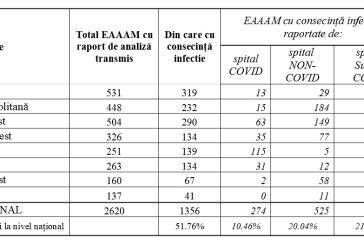 1.356 de pacienți infectați cu nosocomiale în spitalele românești în ultimele 7 luni