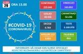 Coronavirus în România: 163.852 de pacienți au fost declarați vindecați