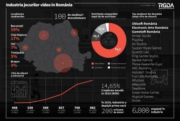Cifră de afaceri de peste 200 de milioane de dolari pentru industria jocurilor video din România