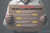 Peste jumătate dintre IMM-uri mai au bani de supraviețuire pentru 1-2 luni