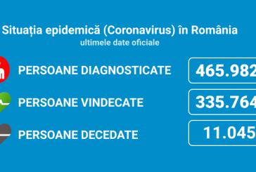 Coronavirus România: 8.134 de cazuri noi, din 33.021 de teste (24,6%)