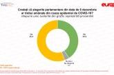 Sondaj IMAS: mai mult de jumătate dintre români cred că alegerile parlamentare ar fi trebuit amânate