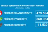 Coronavirus România: 4.272 de noi cazuri și 199 de persoane decedate în ultimele 24 de ore