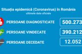 Coronavirus România: 8.062 de cazuri noi, din 35.467 de teste (22,7%)