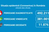 Coronavirus România: 7.661, din 32.120 de teste (23,8%) și 211 decese în ultimele 24 de ore