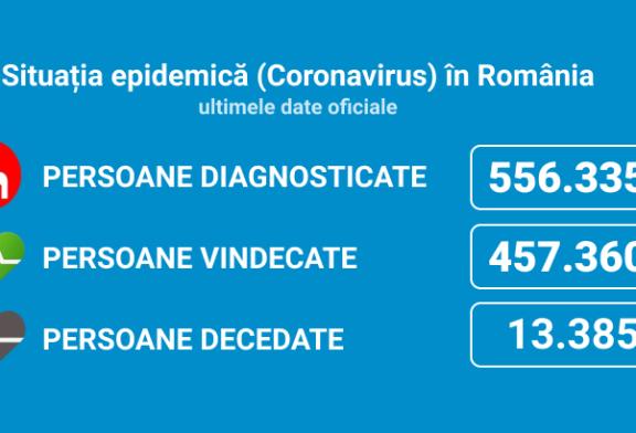 Coronavirus România: 4.435 de cazuri noi, din 14.859 de teste (30%) în ultimele 24 de ore