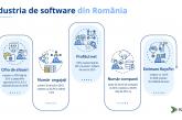 Industria de software din România va crește cu aproximativ 12,5% în 2020