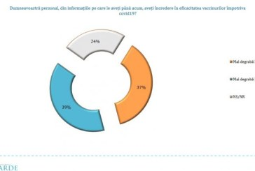 SONDAJ Avangarde: 35% spun că se vor vaccina, 30% se declară împotrivă iar 27% sunt indeciși