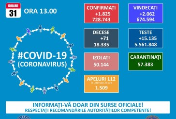 În ultimele 24 de ore: 1.825 cazuri noi de persoane infectate cu coronavirus