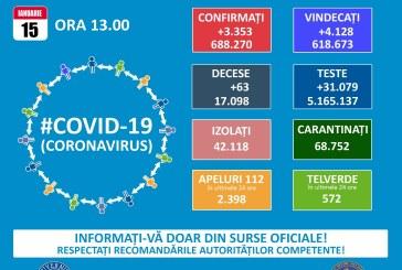 3.353 cazuri noi de persoane infectate cu coronavirus
