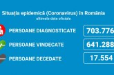 Coronavirus România: 2.878 de cazuri noi din 30.026 de teste (9,5%)