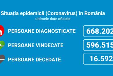 Coronavirus România: 4.403 de cazuri noi din 28.297 de teste
