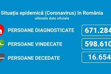 Coronavirus România: 3.082 de cazuri noi din 15.797 de teste