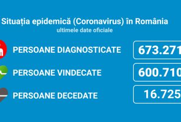 Coronavirus România: 1.987 de cazuri noi din 7.005 de teste (28%)