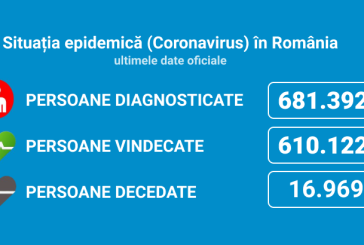 Coronavirus România: 4.424 de cazuri noi din 32.837 de teste (13,4%)