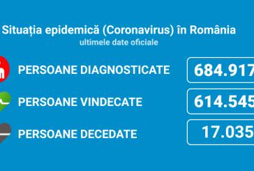 Coronavirus România: 3.525 de cazuri noi din 32.666 de teste (10,8%)