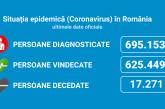 Coronavirus România: 1.509 cazuri noi din doar 8.901 teste (16,9%)