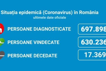 Coronavirus România: 2.745 cazuri noi din 28.492 de teste (9,6%)