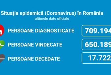 Coronavirus România: 2.719 de cazuri noi din 26.744 de teste (10%)