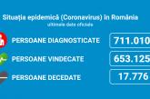 Coronavirus România: 1.816 de cazuri noi din 14.502 teste (12.5%)