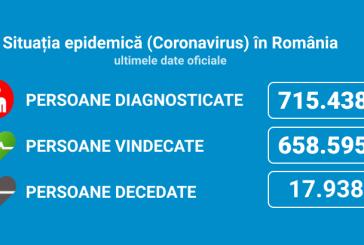 Coronavirus România: 2.877 de cazuri noi din 29.082 teste (10%)