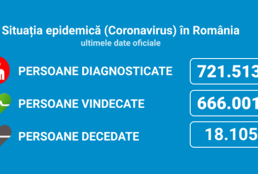 Coronavirus România: 2.901 de cazuri noi din 31.294 de teste (9,2%)