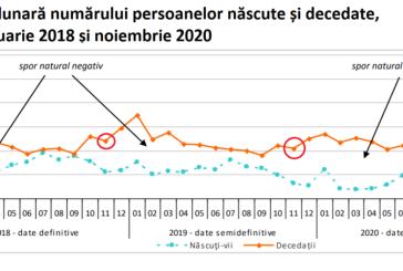 Statistica oficială anunță o creștere vertiginoasă a numărului total al deceselor (indiferent de cauze) în România
