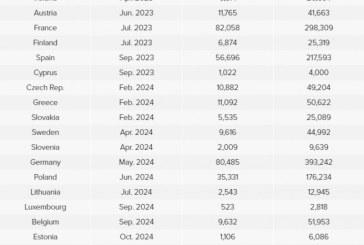 Cu viteza actuală, România ar atinge ținta de vaccinare în decembrie 2022, iar Bulgaria în 2040