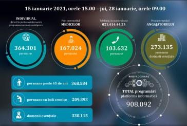 908.092 persoane programate prin platforma informatică