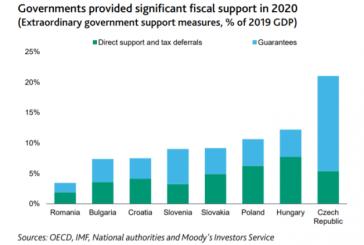 Moody's: România, cel mai redus pachet de sprijin din Europa Centrală şi de Est, în pandemie