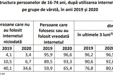 Opt din zece familii din România aveau acces la internet de acasă în 2020