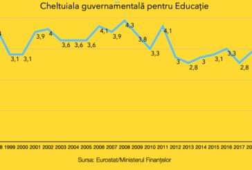 Educația primește cel mai mic buget din ultimii 30 de ani