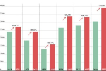 Al treilea val? Analiză comparativă pe zile: Numărul cazurilor de COVID-19 a crescut în această săptămână cu 22,93% față de săptămâna precedentă