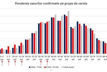 Rata de infectare COVID-19 la copii a crescut accelerat de la deschiderea școlilor, iar incidența la grupa 5-9 ani s-a dublat