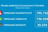 Coronavirus România: 3.761 de cazuri noi din 35.876 de teste (10,4%)