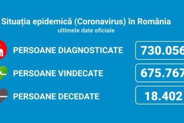 Coronavirus România: 1.313 de cazuri noi din 8.995 de teste (14,6%)
