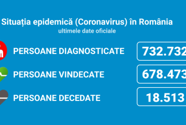 Coronavirus România: 2.676 de cazuri noi din 30.467 de teste (8,7%)